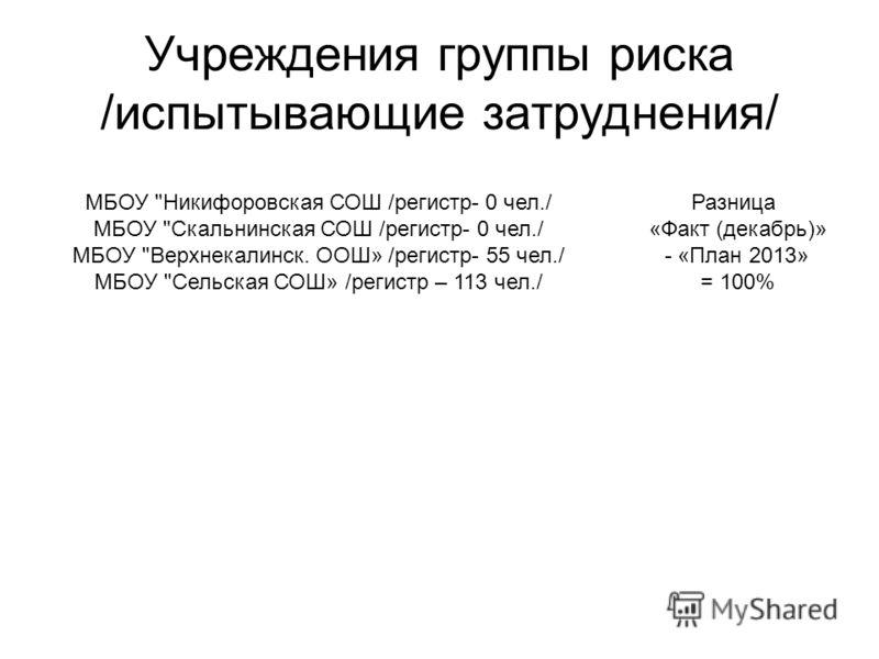 Учреждения группы риска /испытывающие затруднения/ Разница «Факт (декабрь)» - «План 2013» = 100% МБОУ