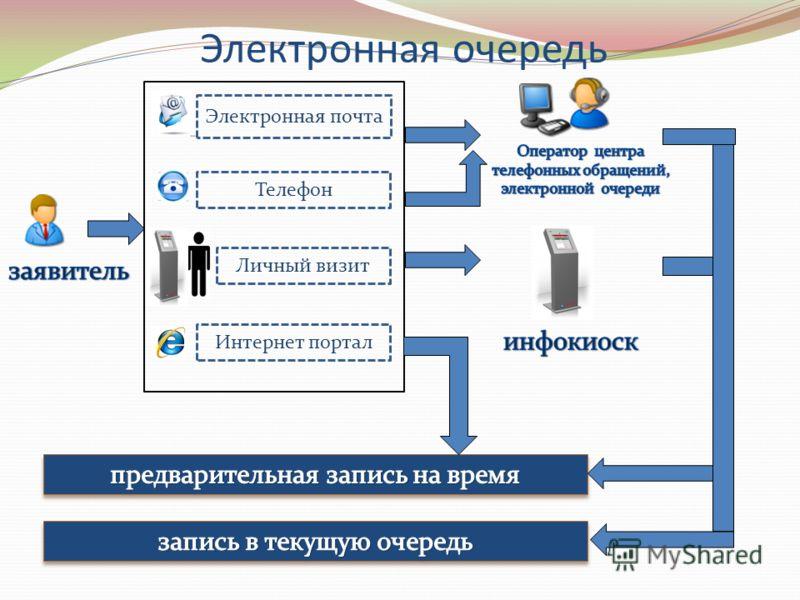 Электронная очередь Электронная почта Телефон Личный визит Интернет портал