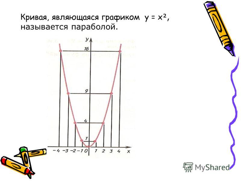 Кривая, являющаяся графиком y = x, называется параболой.