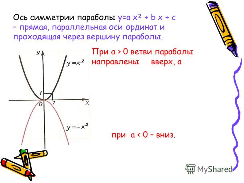 Ось симметрии параболы y=a x + b x + c – прямая, параллельная оси ординат и проходящая через вершину параболы. При a > 0 ветви параболы направлены вверх, а при a < 0 – вниз.
