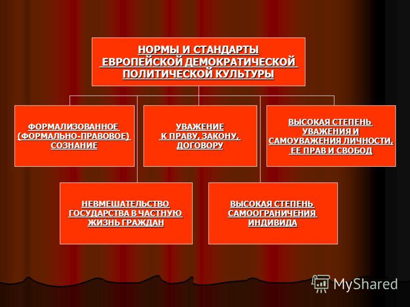 НОРМЫ И СТАНДАРТЫ ЕВРОПЕЙСКОЙ ДЕМОКРАТИЧЕСКОЙ ЕВРОПЕЙСКОЙ ДЕМОКРАТИЧЕСКОЙ ПОЛИТИЧЕСКОЙ КУЛЬТУРЫ ФОРМАЛИЗОВАННОЕ(ФОРМАЛЬНО-ПРАВОВОЕ)СОЗНАНИЕУВАЖЕНИЕ К ПРАВУ, ЗАКОНУ, К ПРАВУ, ЗАКОНУ,ДОГОВОРУ ВЫСОКАЯ СТЕПЕНЬ УВАЖЕНИЯ И САМОУВАЖЕНИЯ ЛИЧНОСТИ, ЕЕ ПРАВ И