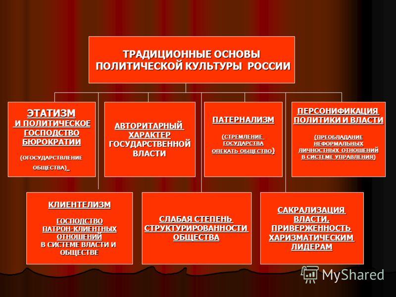 ТРАДИЦИОННЫЕ ОСНОВЫ ПОЛИТИЧЕСКОЙ КУЛЬТУРЫ РОССИИ ПОЛИТИЧЕСКОЙ КУЛЬТУРЫ РОССИИ ЭТАТИЗМ И ПОЛИТИЧЕСКОЕ И ПОЛИТИЧЕСКОЕГОСПОДСТВОБЮРОКРАТИИ(ОГОСУДАРСТВЛЕНИЕОБЩЕСТВА)АВТОРИТАРНЫЙХАРАКТЕРГОСУДАРСТВЕННОЙВЛАСТИПАТЕРНАЛИЗМ(СТРЕМЛЕНИЕГОСУДАРСТВА ОПЕКАТЬ ОБЩЕСТ