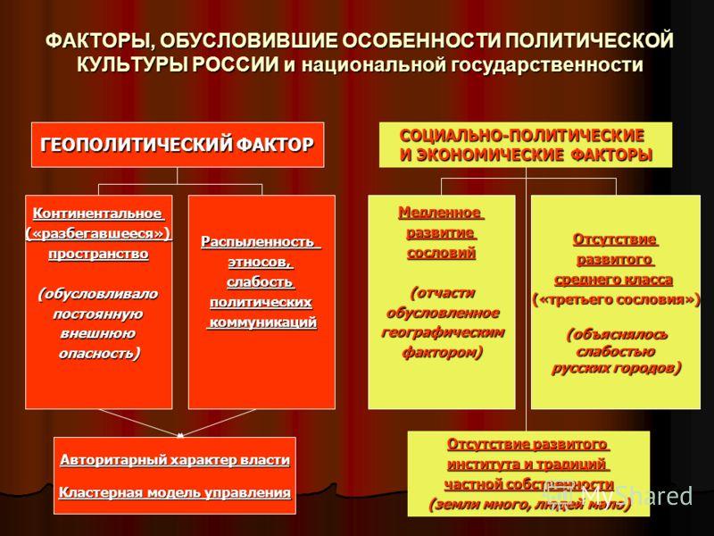 ФАКТОРЫ, ОБУСЛОВИВШИЕ ОСОБЕННОСТИ ПОЛИТИЧЕСКОЙ КУЛЬТУРЫ РОССИИ и национальной государственности ГЕОПОЛИТИЧЕСКИЙ ФАКТОР СОЦИАЛЬНО-ПОЛИТИЧЕСКИЕ И ЭКОНОМИЧЕСКИЕ ФАКТОРЫ Континентальное(«разбегавшееся»)пространство(обусловливалопостояннуювнешнююопасность