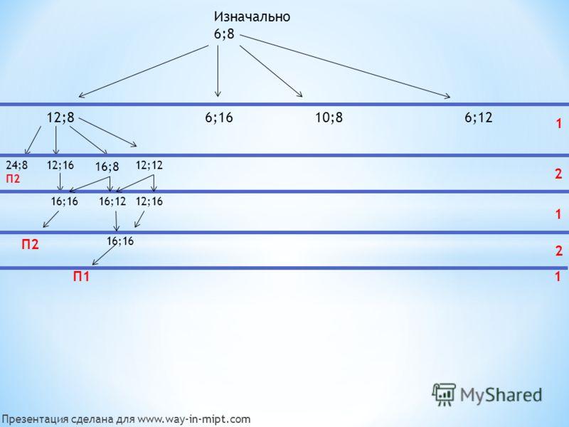 Изначально 6;8 12;86;1610;86;12 24;8 П2 12;16 16;16 П2 16;8 12;12 16;1212;16 16;16 2 1 1 2 П1П11 Презентация сделана для www.way-in-mipt.com