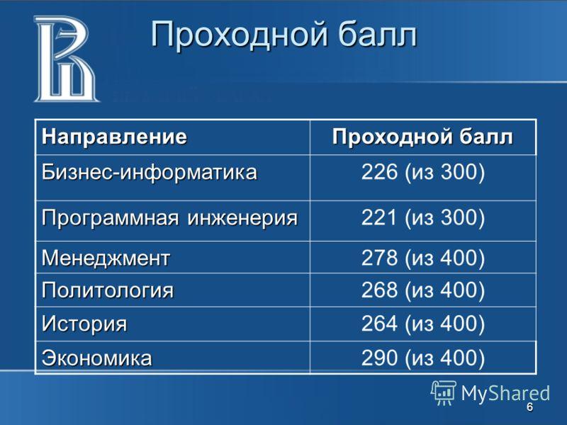 Проходной балл Направление Бизнес-информатика226 (из 300) Программная инженерия 221 (из 300) Менеджмент278 (из 400) Политология268 (из 400) История264 (из 400) Экономика290 (из 400) 6