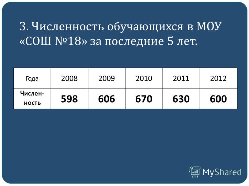 3. Численность обучающихся в МОУ « СОШ 18» за последние 5 лет. Года 20082009201020112012 Числен- ность 598606670630600