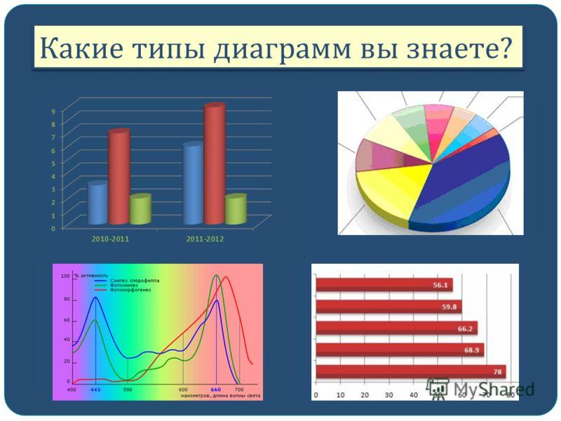 Какие типы диаграмм вы знаете ?