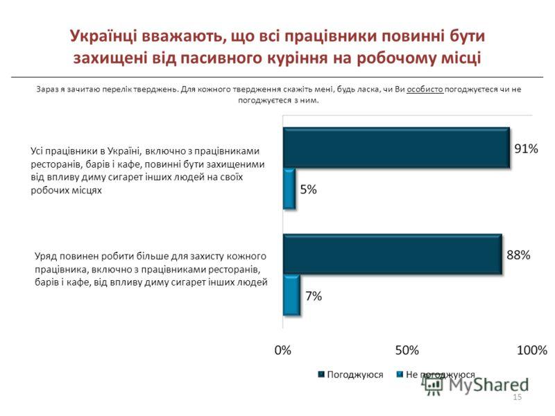 Українці вважають, що всі працівники повинні бути захищені від пасивного куріння на робочому місці Усі працівники в Україні, включно з працівниками ресторанів, барів і кафе, повинні бути захищеними від впливу диму сигарет інших людей на своїх робочих