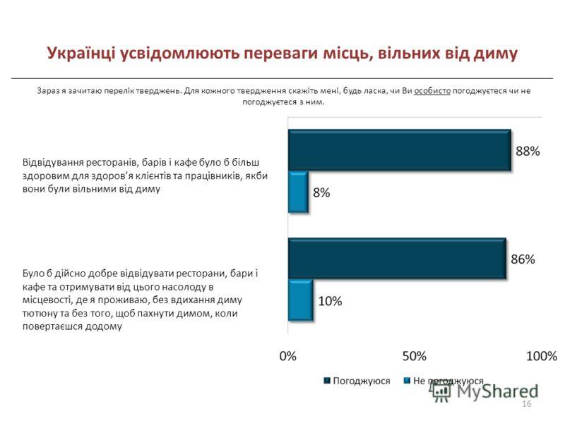 Українці усвідомлюють переваги місць, вільних від диму Відвідування ресторанів, барів і кафе було б більш здоровим для здоровя клієнтів та працівників, якби вони були вільними від диму Було б дійсно добре відвідувати ресторани, бари і кафе та отримув