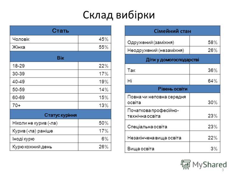 Склад вибірки Стать Чоловік45% Жінка55% Вік 18-2922% 30-39 17% 40-49 19% 50-59 14% 60-69 15% 70+13% Статус куріння Ніколи не курив (-ла)50% Курив (-ла) раніше17% Іноді курю6% Курю кожний день26% Сімейний стан Одружений (заміжня)58% Неодружений (незам