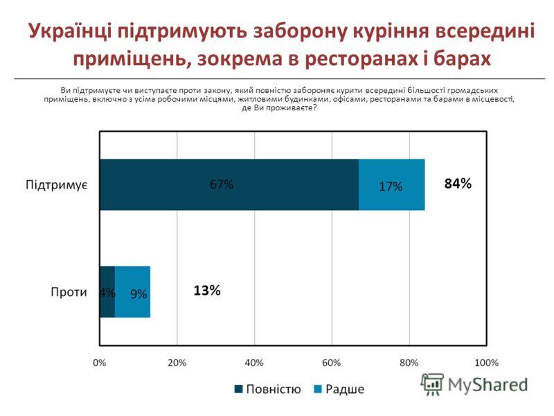 84% 13% Ви підтримуєте чи виступаєте проти закону, який повністю забороняє курити всередині більшості громадських приміщень, включно з усіма робочими місцями, житловими будинками, офісами, ресторанами та барами в місцевості, де Ви проживаєте? Українц
