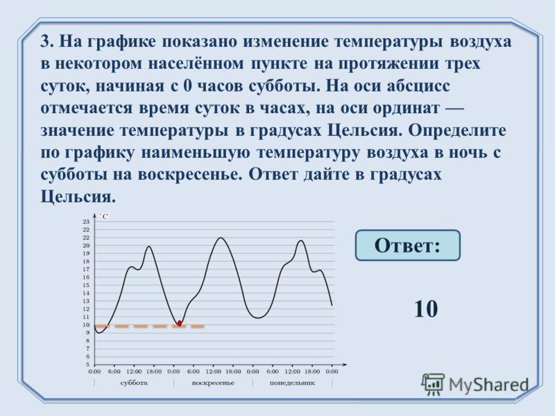 3. На графике показано изменение температуры воздуха в некотором населённом пункте на протяжении трех суток, начиная с 0 часов субботы. На оси абсцисс отмечается время суток в часах, на оси ординат значение температуры в градусах Цельсия. Определите