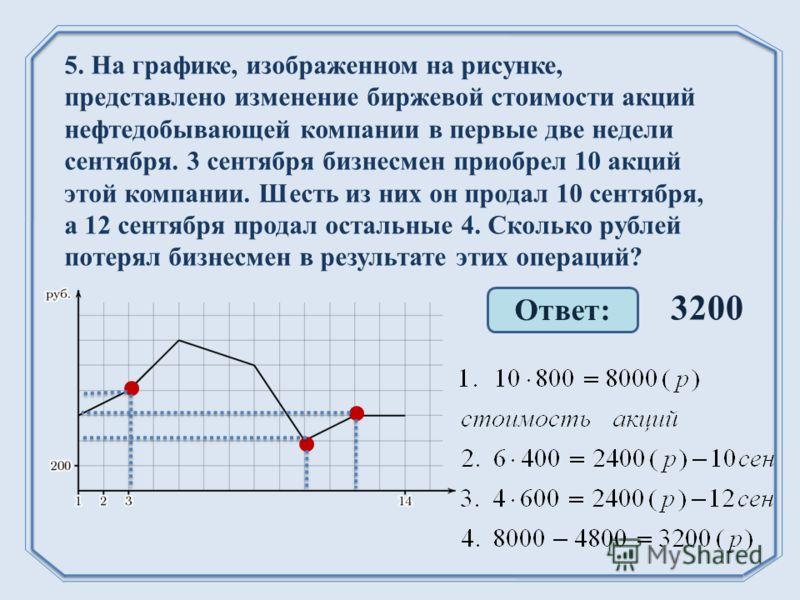 Ответ: 3200 5. На графике, изображенном на рисунке, представлено изменение биржевой стоимости акций нефтедобывающей компании в первые две недели сентября. 3 сентября бизнесмен приобрел 10 акций этой компании. Шесть из них он продал 10 сентября, а 12