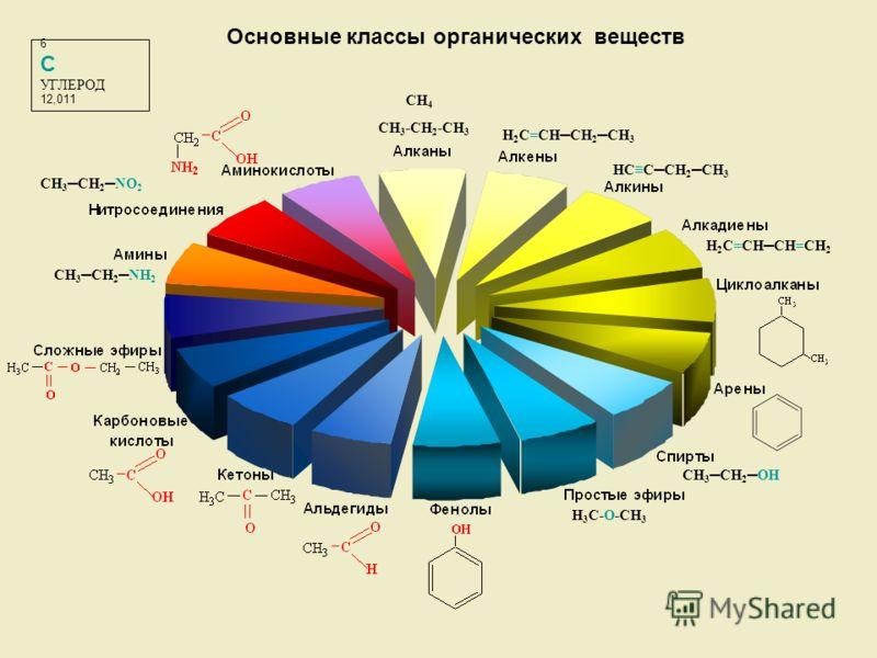 H 3 C-O-CH 3 CH 3 -CH 2 -CH 3 6 C УГЛЕРОД 12,011 Основные классы органических веществ H 2 C=CHCH 2 CH 3 HCCCH 2 CH 3 H 2 C=CHCH=CH 2 CH 3 CH 2OH CH 3 CH 2NH 2 CH 3 CH 2NO 2 CH 4