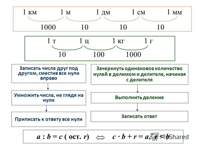 1 км 1 м 1 дм 1 см 1 мм 1000 10 10 10 1 т 1 ц 1 кг 1 г 10 100 1000 Записать числа друг под другом, сместив все нули вправо Приписать к ответу все нули Умножить числа, не глядя на нули Зачеркнуть одинаковое количество нулей в делимом и делителе, начин