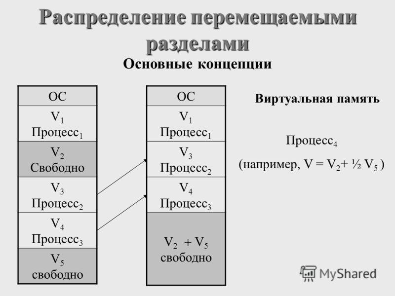 Распределение перемещаемыми разделами Основные концепции Виртуальная память Процесс 4 (например, V = V 2 + ½ V 5 ) OC V 1 Процесс 1 V 2 Свободно V 3 Процесс 2 V 4 Процесс 3 V 5 свободно OC V 1 Процесс 1 V 3 Процесс 2 V 4 Процесс 3 V 2 V 5 свободно