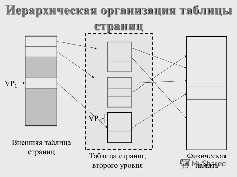 Иерархическая организация таблицы страниц Внешняя таблица страниц Таблица страниц второго уровня Физическая память VP 2 VP 1