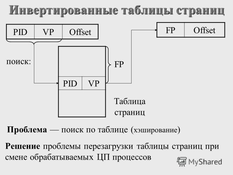 Инвертированные таблицы страниц поиск: FP Таблица страниц Проблема поиск по таблице ( хэширование ) Решение проблемы перезагрузки таблицы страниц при смене обрабатываемых ЦП процессов PIDVPOffset PIDVP FPOffset