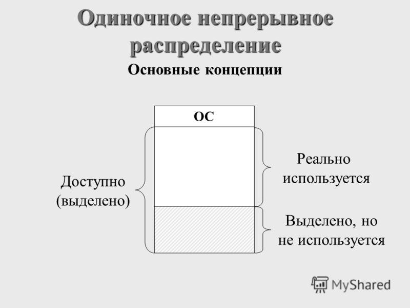 Одиночное непрерывное распределение Основные концепции Реально используется Выделено, но не используется Доступно (выделено) ОС