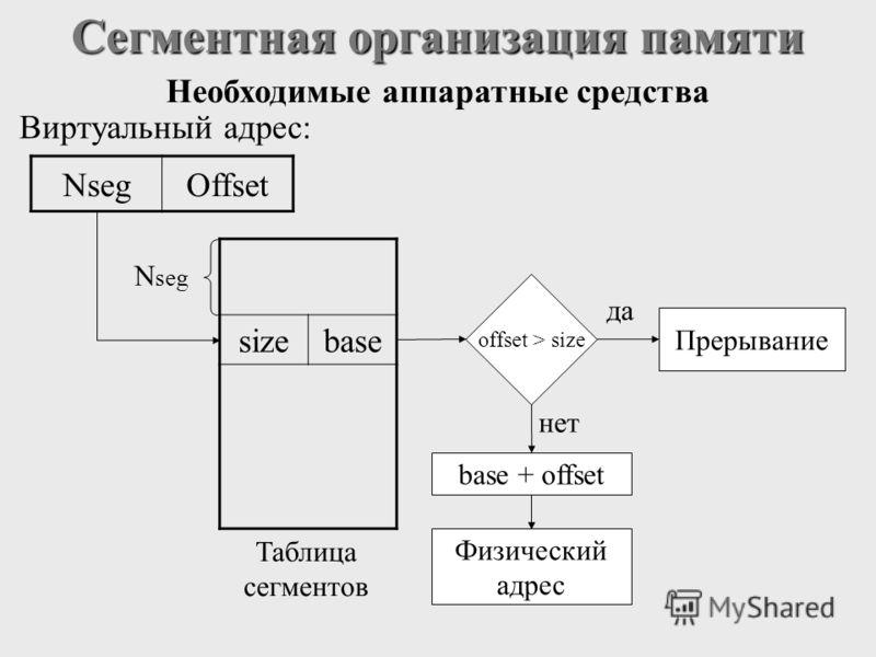Сегментная организация памяти Виртуальный адрес: N seg Таблица сегментов offset > size да Прерывание нет base + offset Физический адрес NsegOffset Необходимые аппаратные средства sizebase