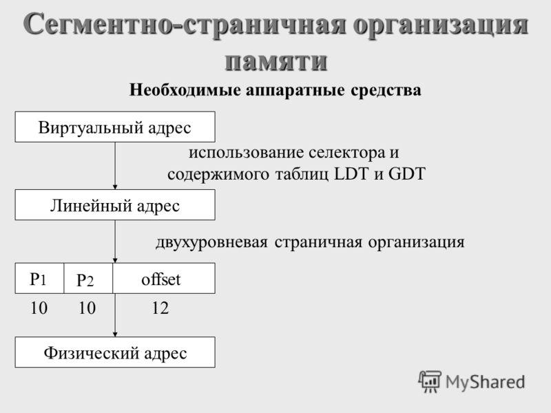 Сегментно-страничная организация памяти Необходимые аппаратные средства Виртуальный адресЛинейный адресФизический адресP1P1 P2P2 offset 10 12 использование селектора и содержимого таблиц LDT и GDT двухуровневая страничная организация