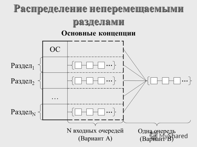 ОС … Распределение неперемещаемыми разделами Основные концепции Раздел 1 Раздел 2 Раздел N … … … … N входных очередей (Вариант А) Одна очередь (Вариант B)