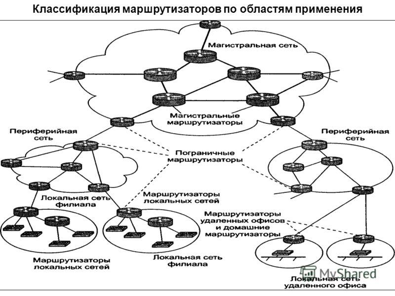 Классификация маршрутизаторов по областям применения