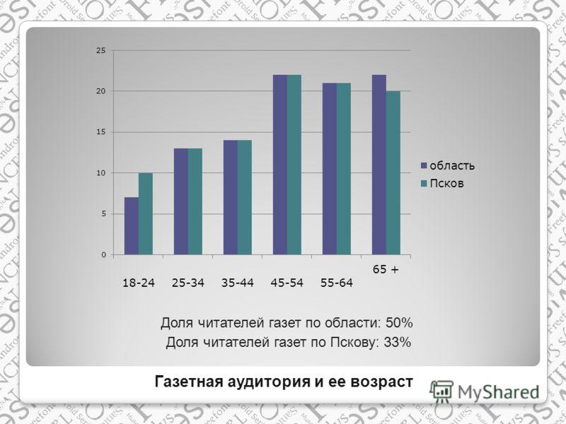 Газетная аудитория и ее возраст Доля читателей газет по области: 50% Доля читателей газет по Пскову: 33%