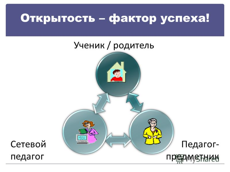 Открытость – фактор успеха! Ученик / родитель Сетевой педагог Педагог- предметник