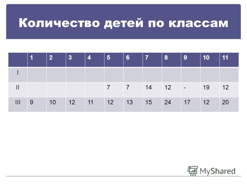 Количество детей по классам 1234567891011 I II771412-1912 III910121112131524171220