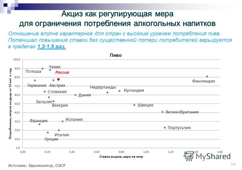 14 Источник: Евромонитор, ОЭСР Отношение вполне характерное для стран с высоким уровнем потребления пива. Потенциал повышения ставки без существенной потери потребителей варьируется в пределах 1,2-1,5 раз.