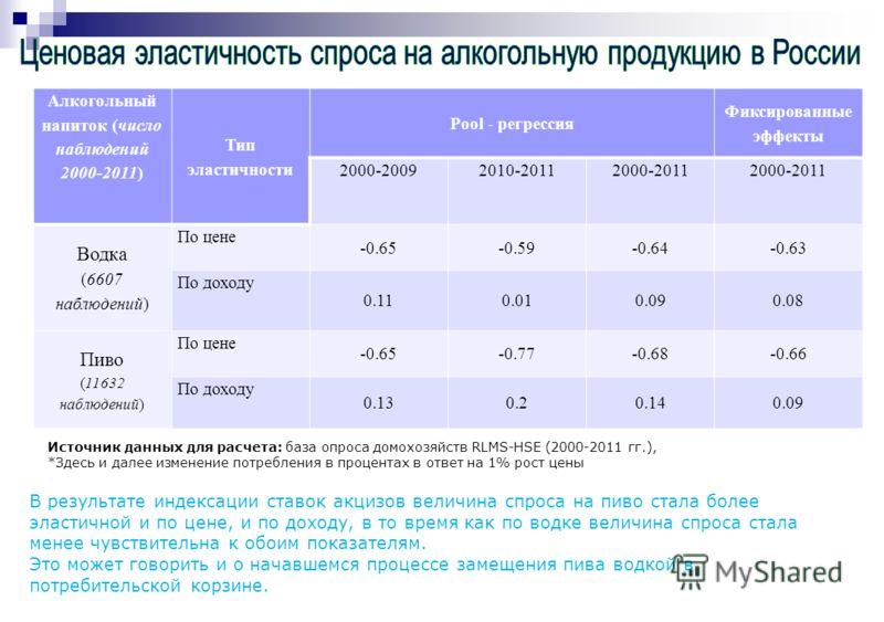 Источник данных для расчета: база опроса домохозяйств RLMS-HSE (2000-2011 гг.), *Здесь и далее изменение потребления в процентах в ответ на 1% рост цены В результате индексации ставок акцизов величина спроса на пиво стала более эластичной и по цене,