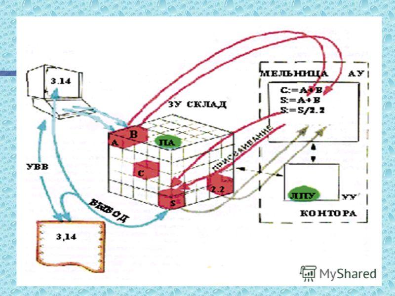 ИНФОРМАЦИЯ НА ЛОС1 - ЭТО СИСТЕМАТИЗИРОВАННОЕ НАГЛЯДНОЕ ПРЕДСТАВЛЕНИЕ СЛЕДУЮЩИХ ПОНЯТИЙ. n Функциональная схема ЭВМ. n Структура оперативной памяти. n Принцип адресации ячеек памяти. n Принцип программного управления ЭВМ. n Операция ввода информации и