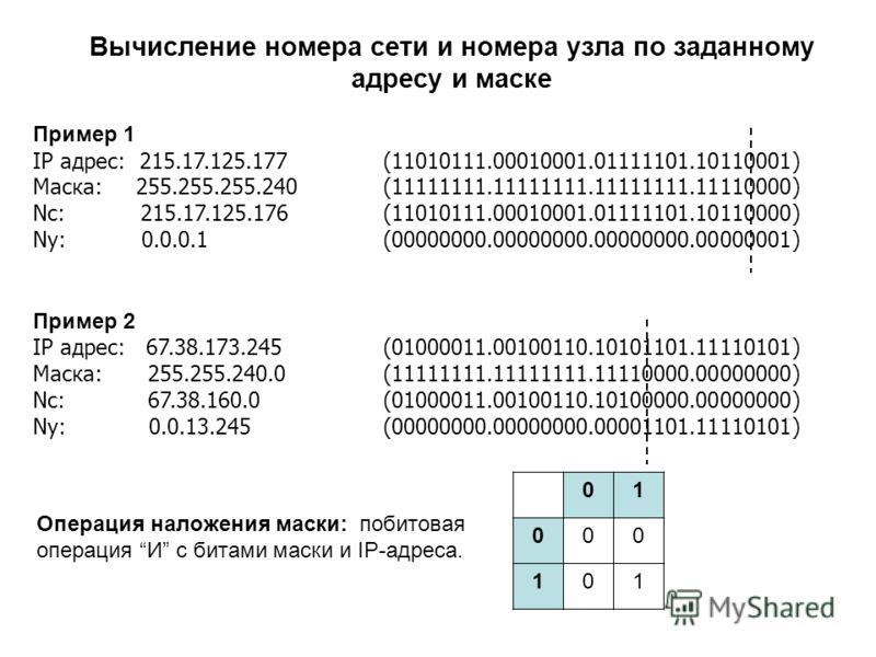 Пример 1 IP адрес: 215.17.125.177(11010111.00010001.01111101.10110001) Маска: 255.255.255.240(11111111.11111111.11111111.11110000) Nc: 215.17.125.176(11010111.00010001.01111101.10110000) Ny: 0.0.0.1(00000000.00000000.00000000.00000001) Пример 2 IP ад
