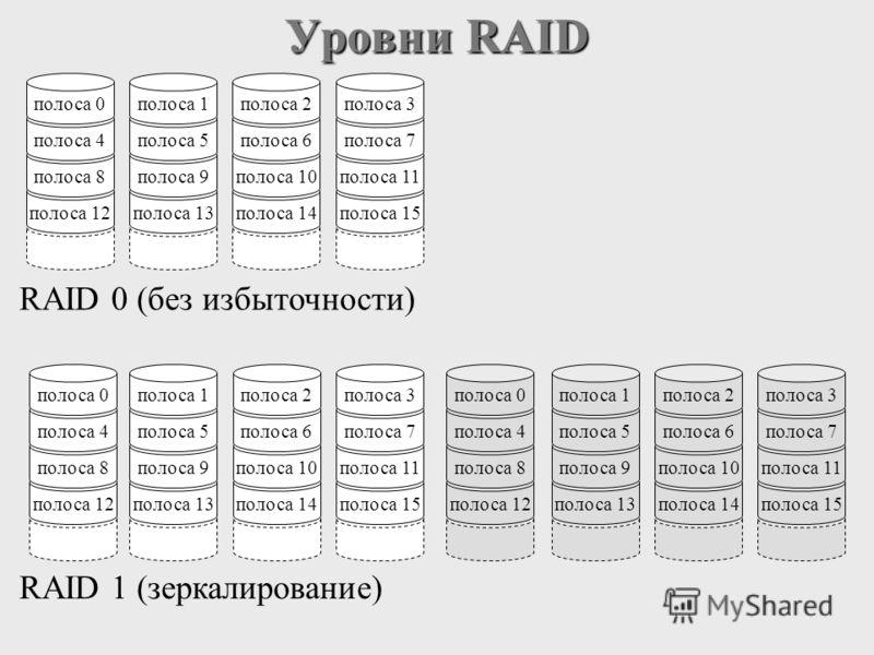 Уровни RAID полоса 12 полоса 8 полоса 4 полоса 0 полоса 13 полоса 9 полоса 5 полоса 1 полоса 14 полоса 10 полоса 6 полоса 2 полоса 15 полоса 11 полоса 7 полоса 3 RAID 0 (без избыточности) полоса 12 полоса 8 полоса 4 полоса 0 полоса 13 полоса 9 полоса