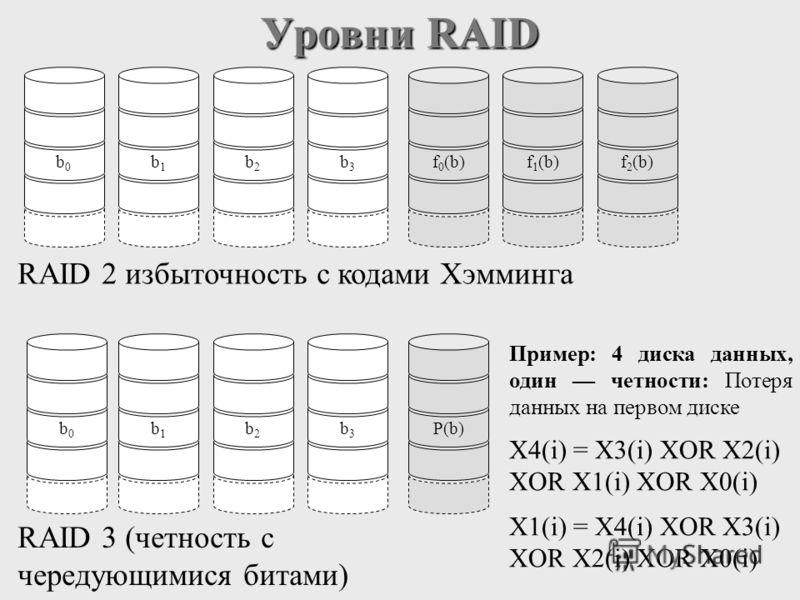 Уровни RAID RAID 2 избыточность с кодами Хэмминга RAID 3 (четность с чередующимися битами) b0b0 b1b1 b2b2 b3b3 f 0 (b)f 1 (b)f 2 (b)b0b0 b1b1 b2b2 b3b3 P(b) X4(i) = X3(i) XOR X2(i) XOR X1(i) XOR X0(i) X1(i) = X4(i) XOR X3(i) XOR X2(i) XOR X0(i) Приме