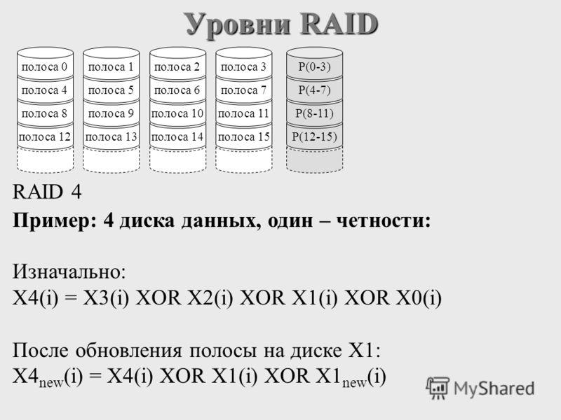 Уровни RAID полоса 12 полоса 8 полоса 4 полоса 0 полоса 13 полоса 9 полоса 5 полоса 1 полоса 14 полоса 10 полоса 6 полоса 2 полоса 15 полоса 11 полоса 7 полоса 3 RAID 4 P(12-15) P(8-11) P(4-7) P(0-3) Пример: 4 диска данных, один – четности: Изначальн