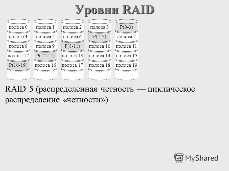 Уровни RAID RAID 5 (распределенная четность циклическое распределение «четности») P(16-19) полоса 12 полоса 8 полоса 4 полоса 0 полоса 16 P(12-15) полоса 9 полоса 5 полоса 1 полоса 17 полоса 13 P(8-11) полоса 6 полоса 2 полоса 18 полоса 14 полоса 10