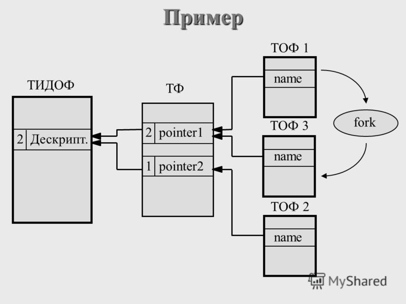 Пример ТФ ТОФ 2 ТОФ 1 fork name ТОФ 3 name pointer1 pointer21 12 ТИДОФ Дескрипт.1 2