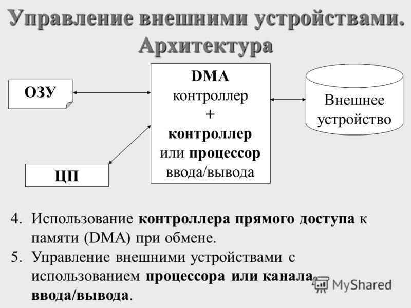 Управление внешними устройствами. Архитектура 4.Использование контроллера прямого доступа к памяти (DMA) при обмене. 5.Управление внешними устройствами с использованием процессора или канала ввода/вывода. ОЗУ Внешнее устройство ЦП DMA контроллер + ко