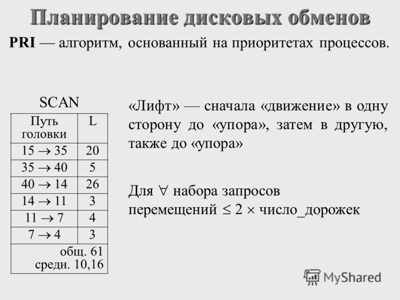 Планирование дисковых обменов PRI алгоритм, основанный на приоритетах процессов. SCAN Путь головки L 15 35 20 35 40 5 40 14 26 14 11 3 11 7 4 7 4 3 общ. 61 средн. 10,16 «Лифт» сначала «движение» в одну сторону до «упора», затем в другую, также до «уп