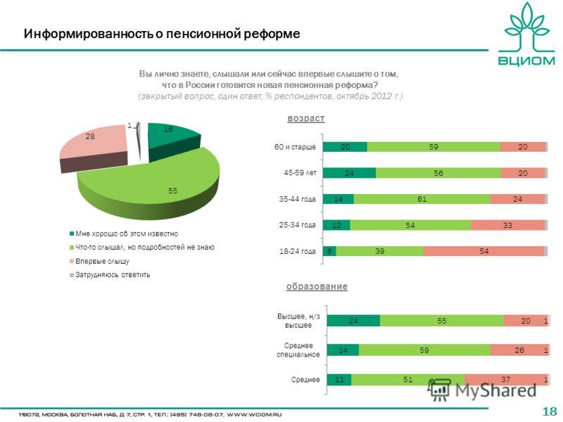 18 Информированность о пенсионной реформе Вы лично знаете, слышали или сейчас впервые слышите о том, что в России готовится новая пенсионная реформа? (закрытый вопрос, один ответ, % респондентов, октябрь 2012 г.) возраст образование