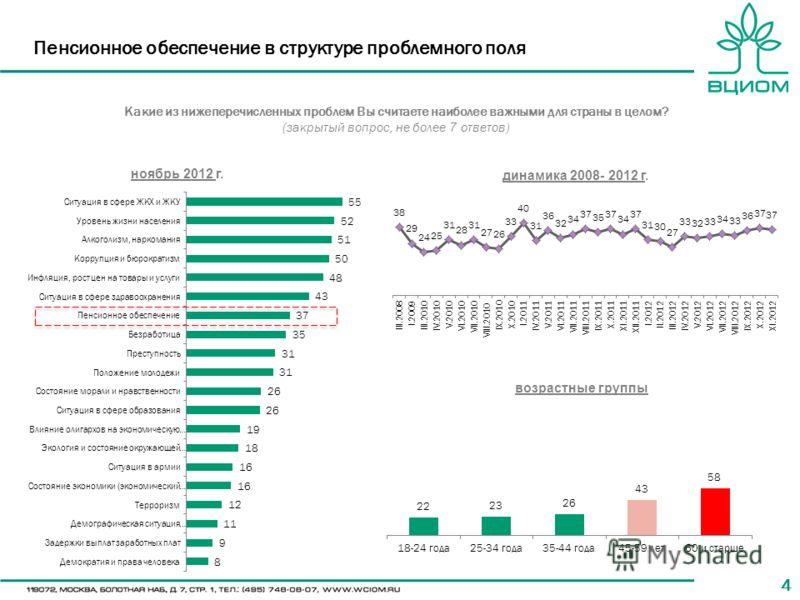 44 Пенсионное обеспечение в структуре проблемного поля Какие из нижеперечисленных проблем Вы считаете наиболее важными для страны в целом? (закрытый вопрос, не более 7 ответов) ноябрь 2012 г. динамика 2008- 2012 г. возрастные группы