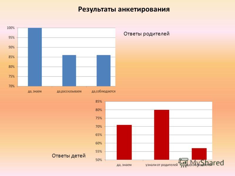 Результаты анкетирования Ответы родителей Ответы детей