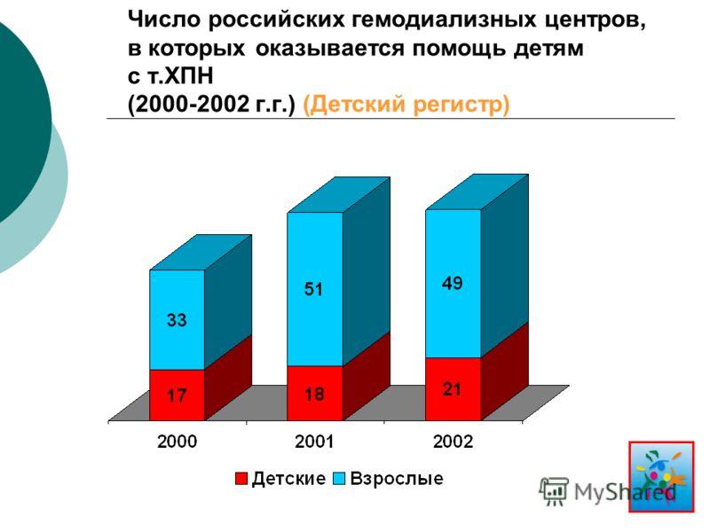 Число российских гемодиализных центров, в которых оказывается помощь детям с т.ХПН (2000-2002 г.г.) (Детский регистр)