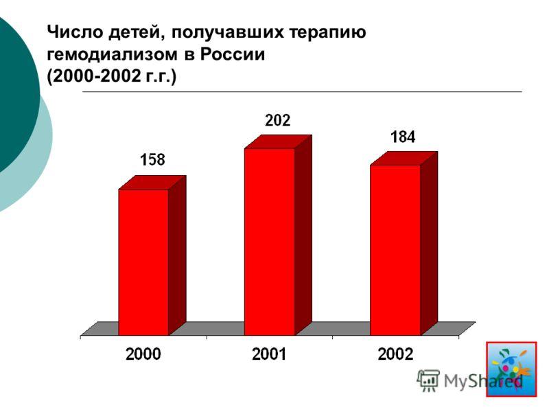 Число детей, получавших терапию гемодиализом в России (2000-2002 г.г.)