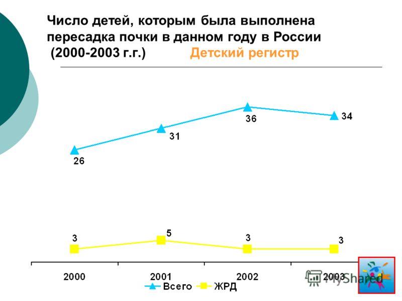 Число детей, которым была выполнена пересадка почки в данном году в России (2000-2003 г.г.) Детский регистр