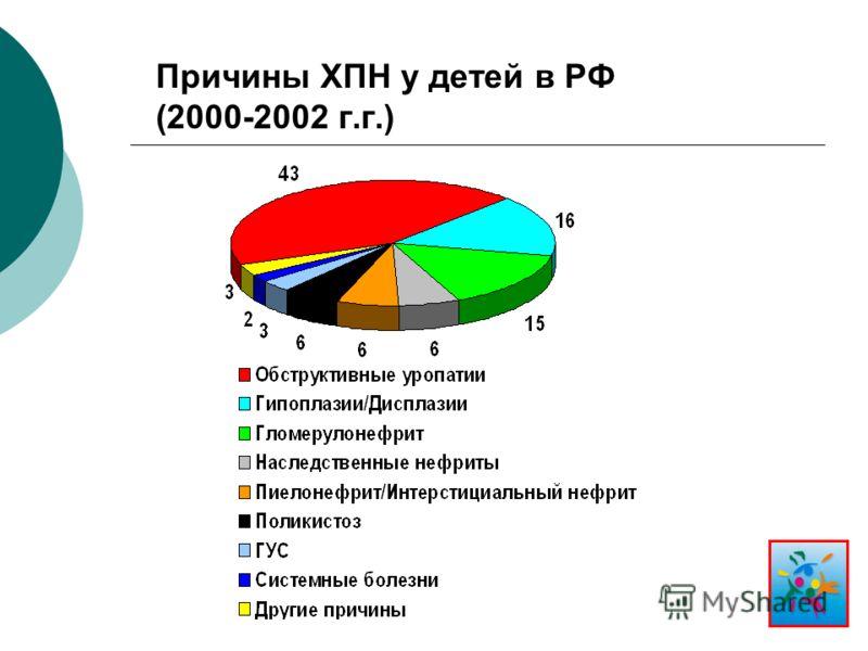 Причины ХПН у детей в РФ (2000-2002 г.г.)