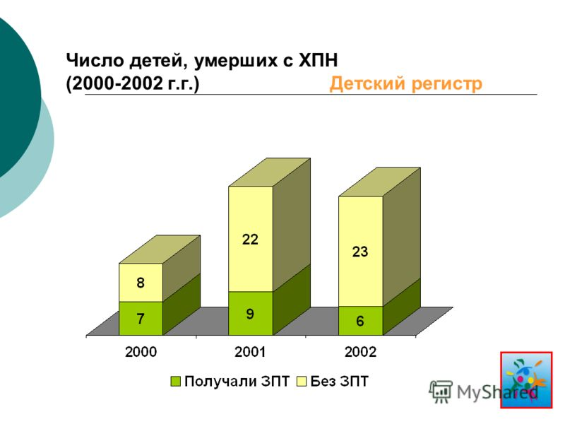Число детей, умерших с ХПН (2000-2002 г.г.) Детский регистр