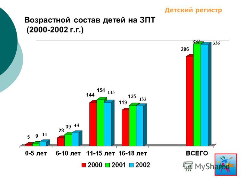 Возрастной состав детей на ЗПТ (2000-2002 г.г.) Детский регистр